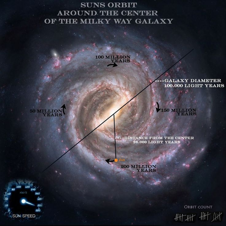 diagram of the milky way showing the orbit of the sun How Do Radio Telescopes Work Radio Telescope Software