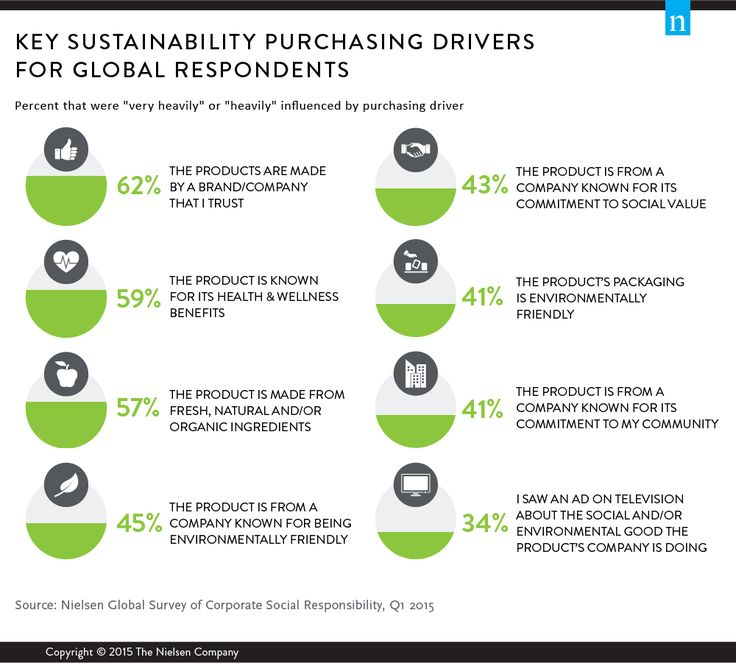 2014, 65% of total sales measured globally were generated by brands whose marketing conveyed commitment to social and/or environmental value.