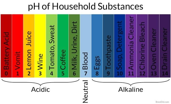 Ph Scale Of Household Items Washing Soda Vinegar Cleaning