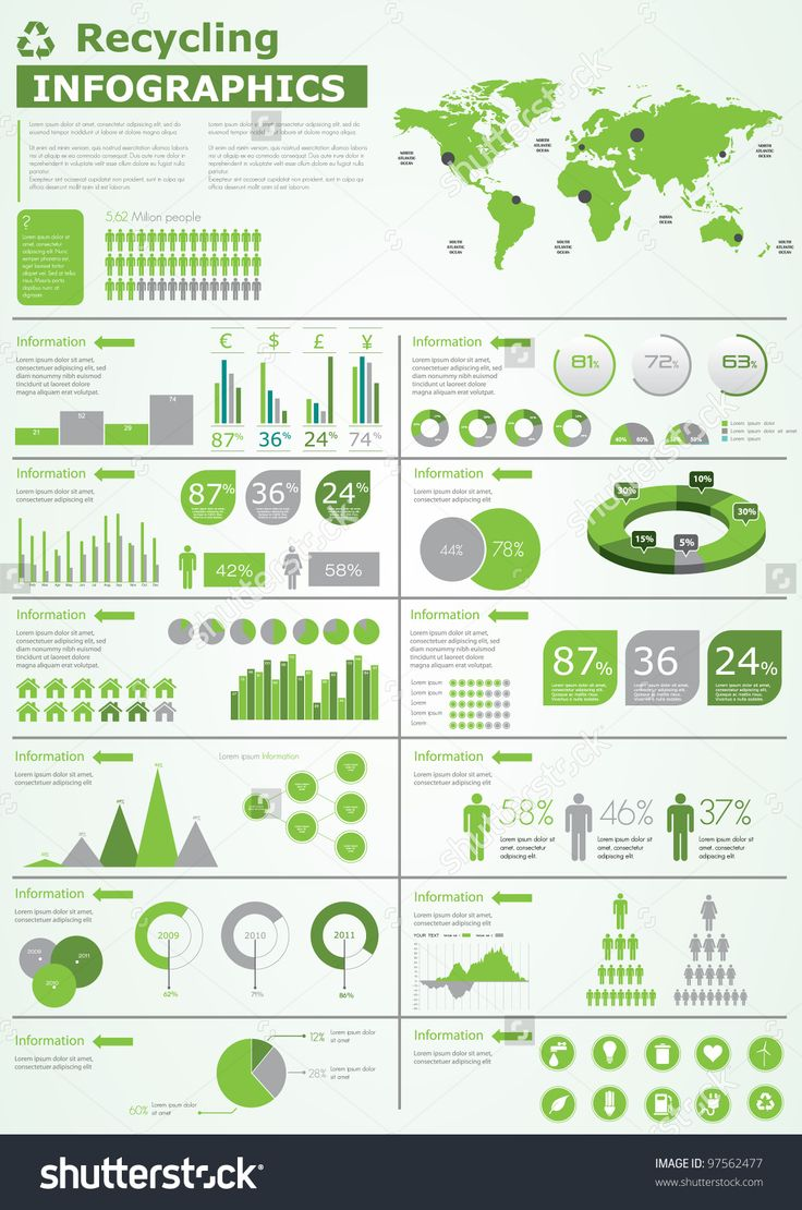 Ecology infographics collection, charts, world map, graphic vector elements