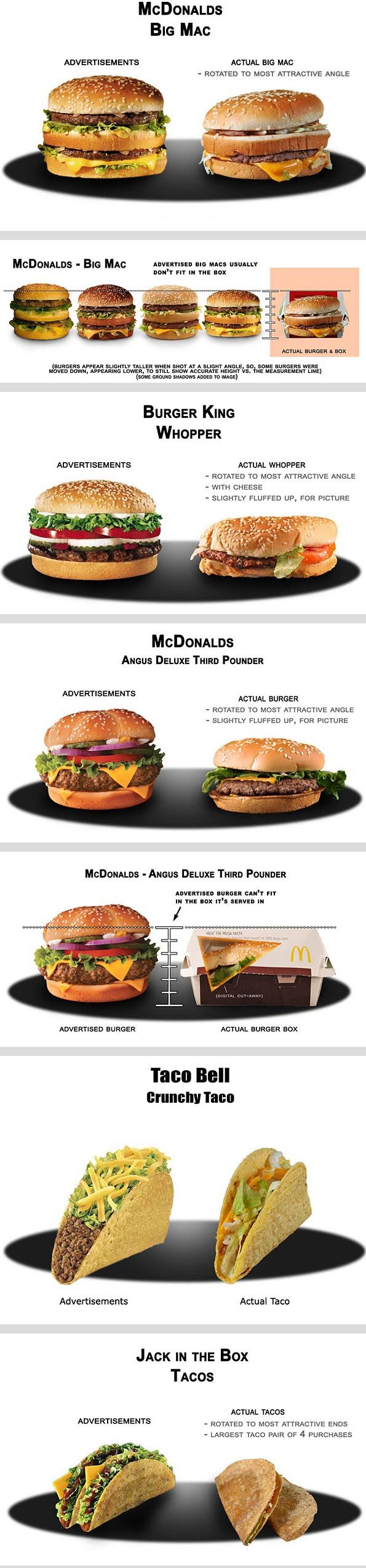 Best Photoshop Fail Images On Pinterest Advertising - Fast food ads vs reality the truth unveiled by these photos