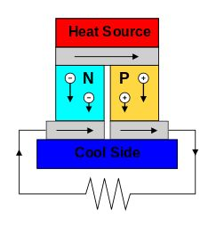 Thermoelectric generator - A thermoelectric circuit composed of materials of different Seebeck coefficient (p-doped and n-doped semiconductors), configured as a thermoelectric generator.