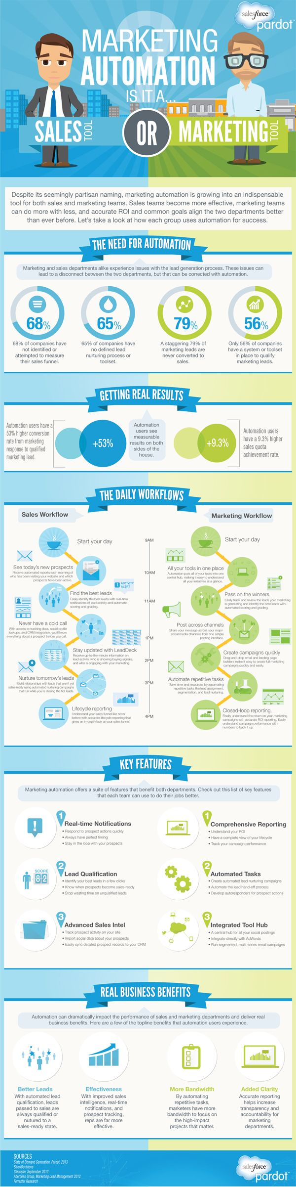 How Marketing Automation Works - iNFOGRAPHiCs MANiA