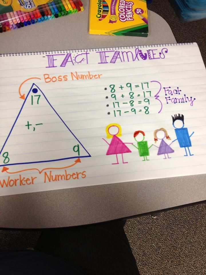 Fact Families Anchor Chart. Multiplication and division.
