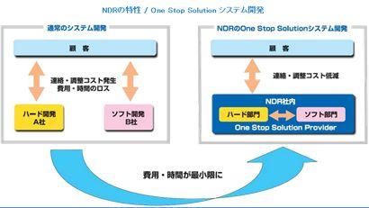 企業に対してレゾリューションを求めていますか?NDRはハードウェア開発とソフトウェアシステム開発を一つ屋根の下に安くできるようにソフトウェアシステム開発のコストを削減すること集中したシステム開発のOne Stop Solutionを提供します。