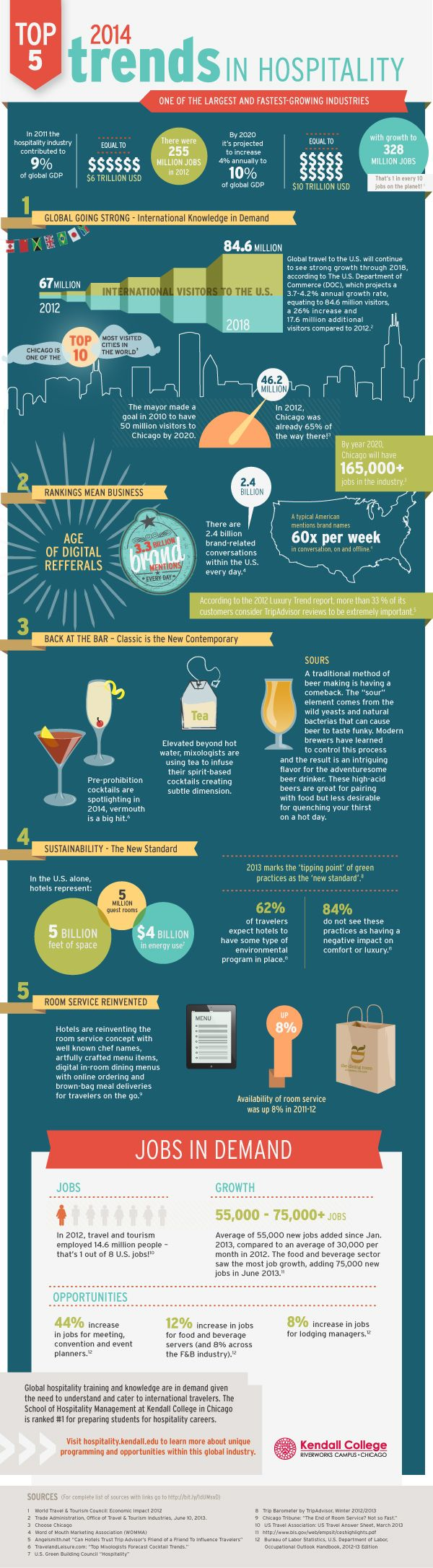 Top 5 2014 Trends in Hospitality