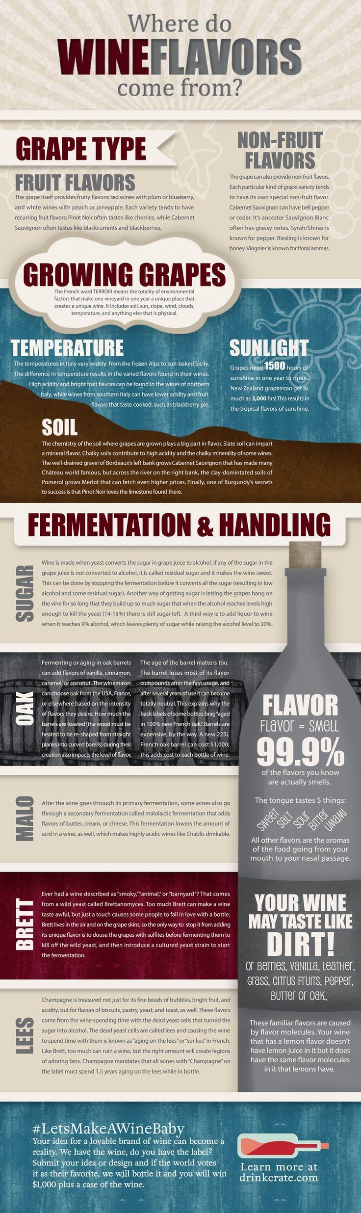 A handy little list here that spells out wine flavor origins.