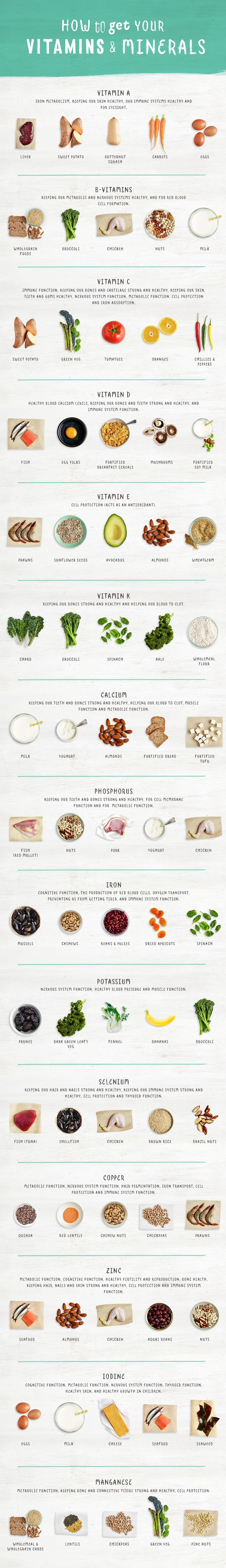 What vitamins and minerals are in different foods? How can you make sure you're getting all your vitamins and minerals? Our chart is a good place to start.