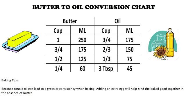 Baking Diary by Peg's Cottage 潮汐河旁小屋: BAKING TIPS: BUTTER TO OIL CONVERSION CHART