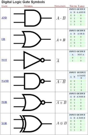 Resultado de imagem para circuit truth table programming languages resultado de imagem para circuit truth table greentooth Gallery