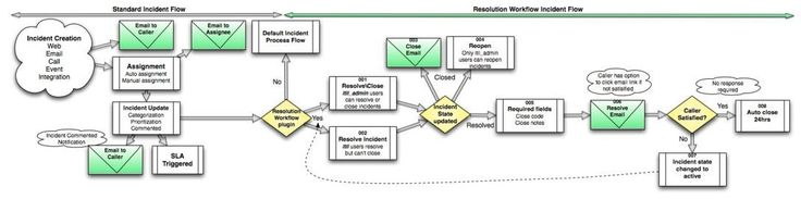 Best Practice – Incident Resolution Workflow – ServiceNow Wiki #incident #management #flow #chart, #using #workflows http://credit-loan.nef2.com/best-practice-incident-resolution-workflow-servicenow-wiki-incident-management-flow-chart-using-workflows/  # Best Practice – Incident Resolution Workflow 1 Overview The Best Practice – Incident Resolution Workflow provides an ITIL-based best practice workflow to power the resolution of incidents. Best practices for incident resolution dictate that…