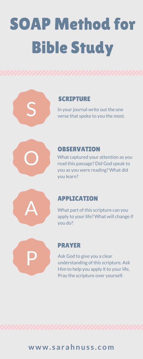 SOAP bible study method info graphic plus free printable!