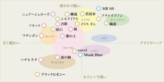 パルファン サトリ コレクションの分布図