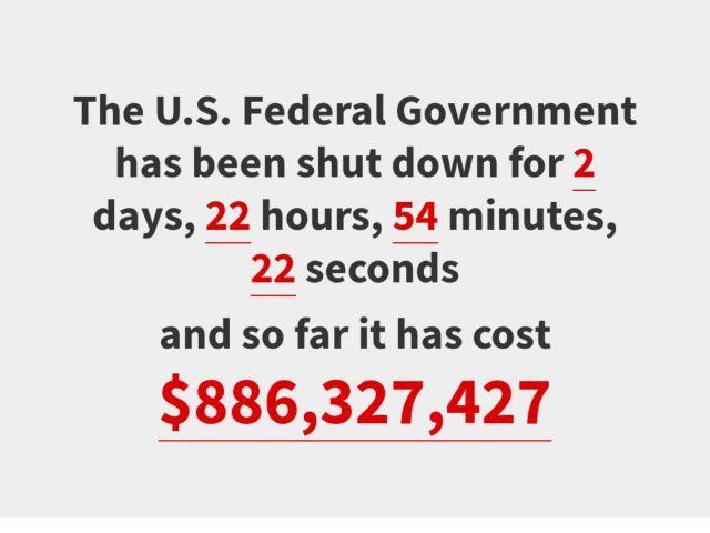 Cost of US Government Shutdown