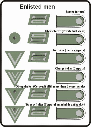 Wehrmacht-Heer enlisted men ranks
