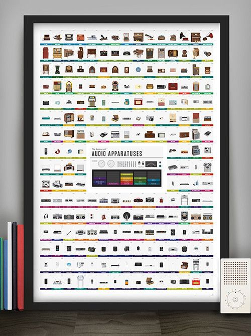 Pop Chart Lab --> Design + Data = Delight --> The Advance of Audio Apparatuses