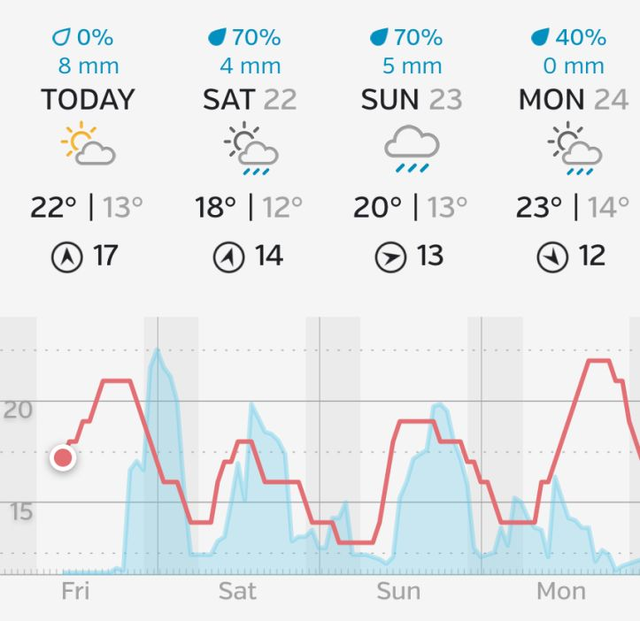 Weekend Weather Forecast and Events for #Chessington July 21 2017 at 04:00AM by @HortonWeather