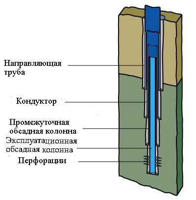 Структура обсадной колонны