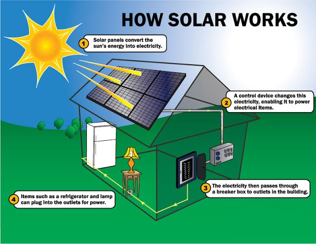 Solar Panels Are The Core Elements In A Solar Energy System The Direct Current Generated By A Sola How Solar Panels Work Solar Energy Facts Solar Power System