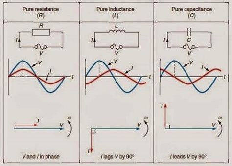 Phase Differences ~ Electrical Engineering Pics