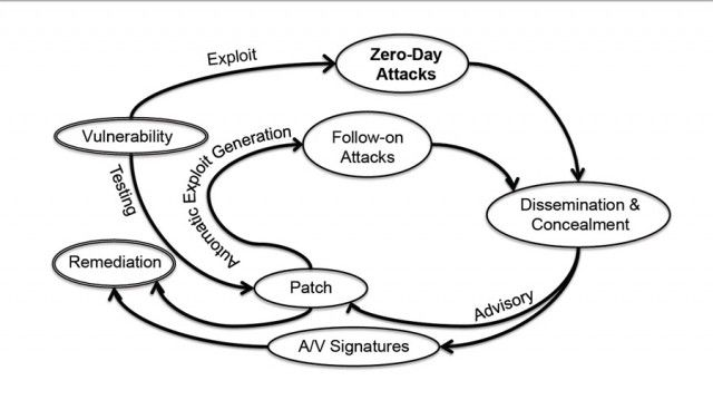 Zero-day attacks are meaner, more rampant than we ever thought   Ars Technica