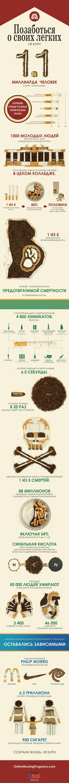 ИНФОГРАФИКА: Почему вам не стоит курить