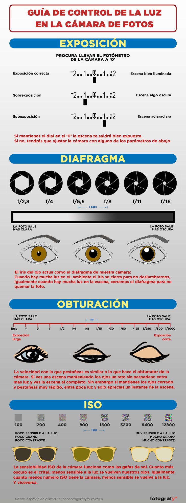Entendiendo los controles de la cámara. ¿Qué es realmente y para qué sirve el obturador, el diafragma y el ISO?