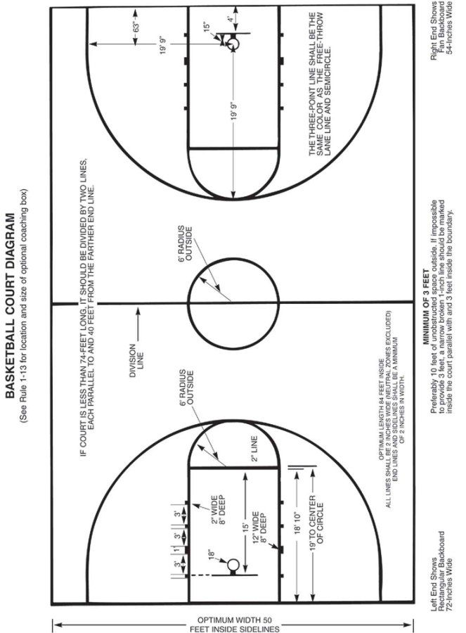 Basketball basketball court and types of on pinterest for Measurements for a basketball court