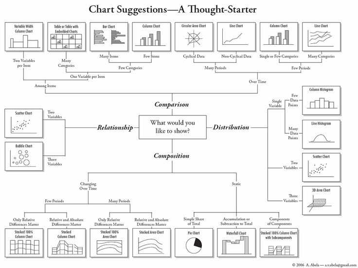How to Choose Chart Types: I spent years drawing infographics at my first job. I wish somebody had given me this chart on day 1.