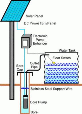 invest in a solar powered water pump