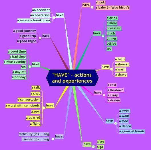 HAVE #have #verbs #grammar #ELT