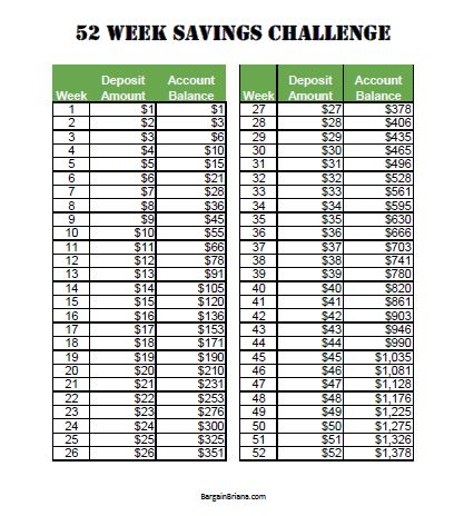 52 Week Savings Challenge :: Turn your weekly deposits into a nice emergency fund, saving for holidays 2015, or whatever else you might be saving for!