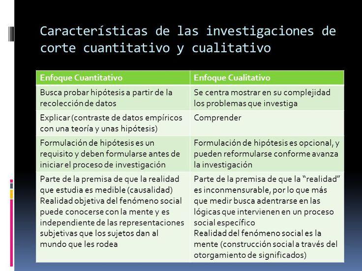 Investigación Cualitativa y Cuantitativa (cuadros