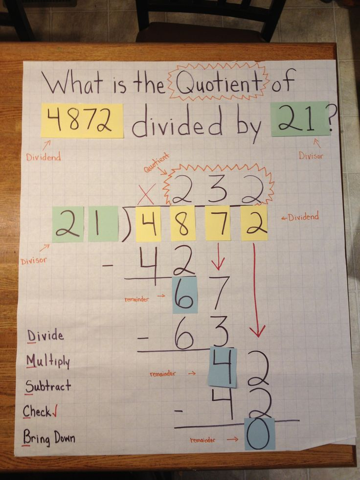 Worksheets 2 Digit Division Anchor Chart 17 best images about anchor charts on pinterest division chart