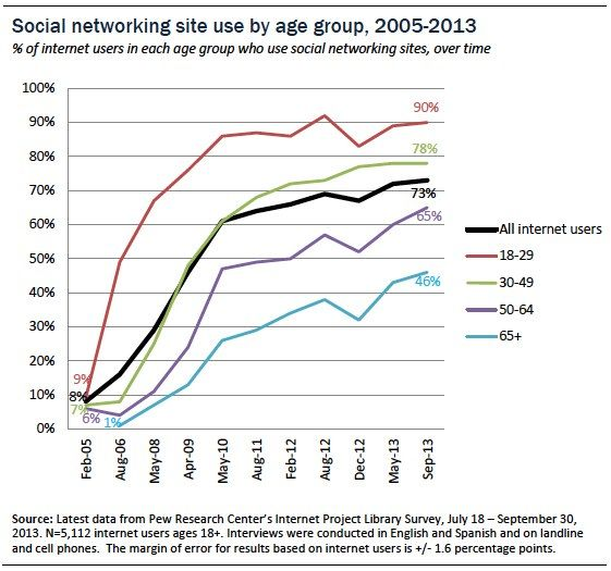 social networking site users