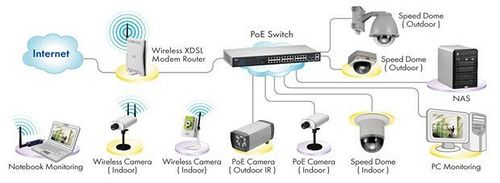 https://flic.kr/p/24WhUFi   Indoor cctv camera setup home villa IT technician in Arabian ranches   DUBAI CCTV TECHNICIAN IP CAMERA SETUP INSTALLATION 0556789741 Cctv security camera installation with cabling and programming setup in your Home/office/villa/house/apartment/shops/mall/building/hotel/convention centers/bank/financial institute/clinic/hospital and more in Dubai UAE. Call now: 0556789741 We install all types of Cctv security camera: Dome cctv camera/ Bullet cctv camera/ C-mount…