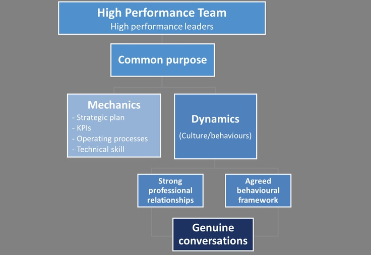 managing high performing teams High performance teams organize themselves based on mission and values are your team's priorities aligned and in the right order have you confused goals with mission why mission statements matter and how mission statements drive results.