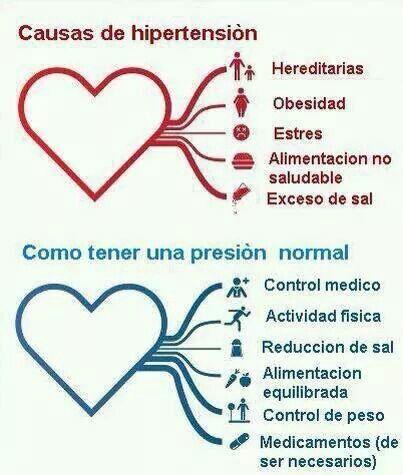 93 best Hipertensiòn. images on Pinterest - High blood..