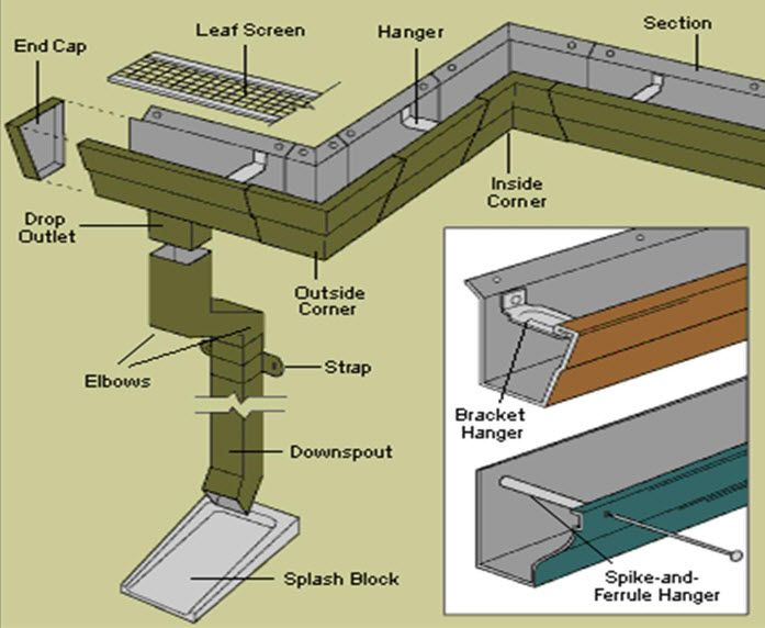 17 Best Images About Gutter Accessories And Downspouts On
