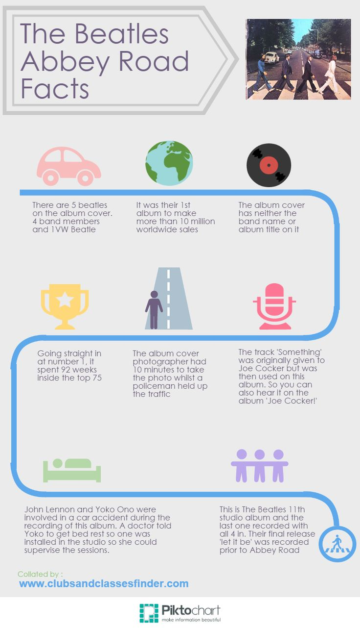 It's Week 4 of the rediscovering your music collection challenge and I decided to head back to my vinyl collection and picked the classic album 'Abbey Road' by the Beatles, to listen too. (Hence the inforgraphic I put together).