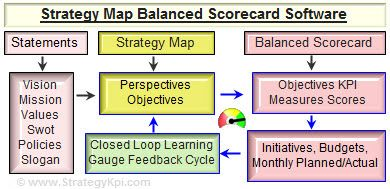 third generation balanced scorecard - Buscar con Google