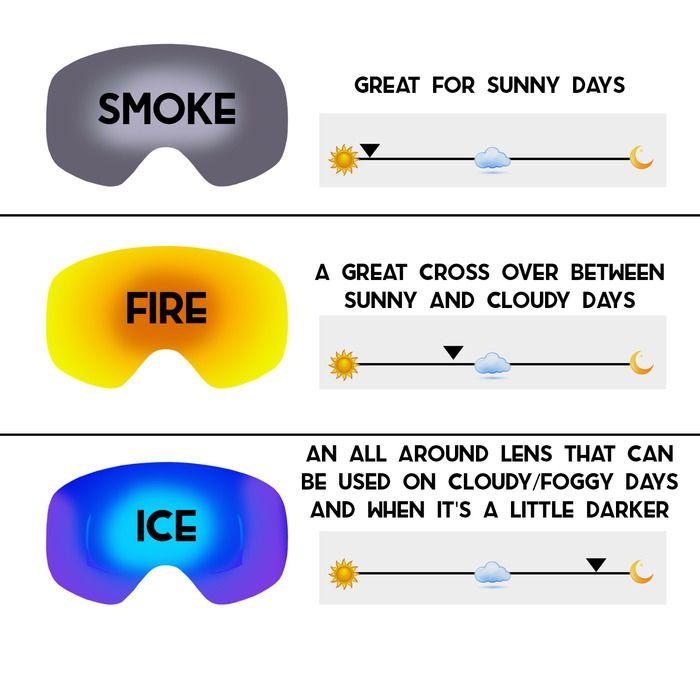 Deft Optics | Customizable Ski / Snowboard Goggles by Deft Optics — Kickstarter