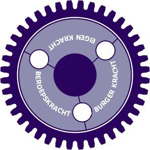 Movisie - Startmotor sociale wijkteams