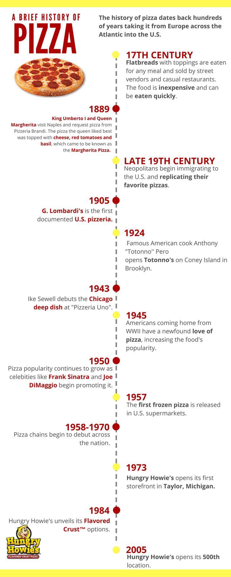 italian food history timeline food