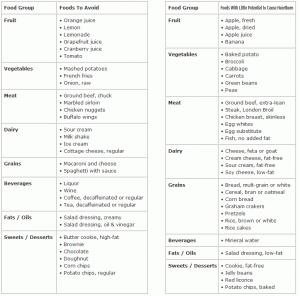 98 Best Acid Reflux Diet Plan Images On Pinterest Acid