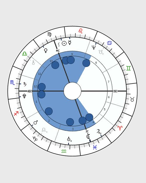 Horoscope Shapes, Birth Chart Shape, and What it Means, Astrology