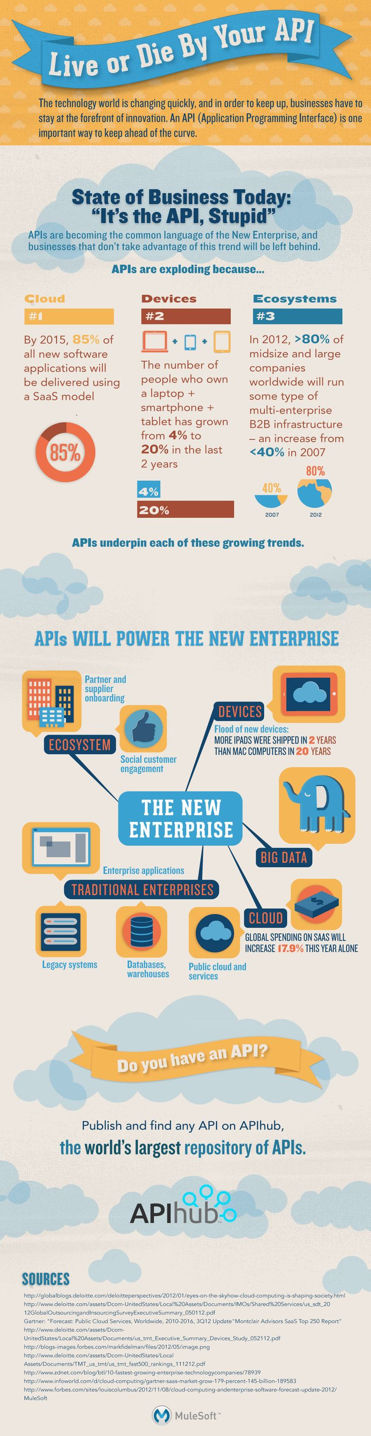 CLOUD: 85% of applications these days will be provided through some sort of SaaS model | MuleSoft