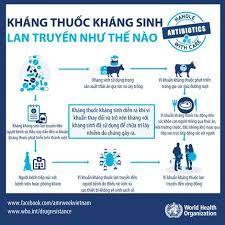 Cuộc sống muôn màu.: Uống thuốc Tây - Thảm họa kháng thuốc tại Việt Nam...