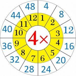 multiplication worksheets wheels for kıds (11)