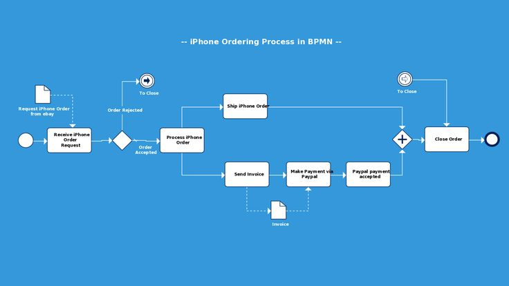 BPMN diagram template of iPhone ordering process from eBay